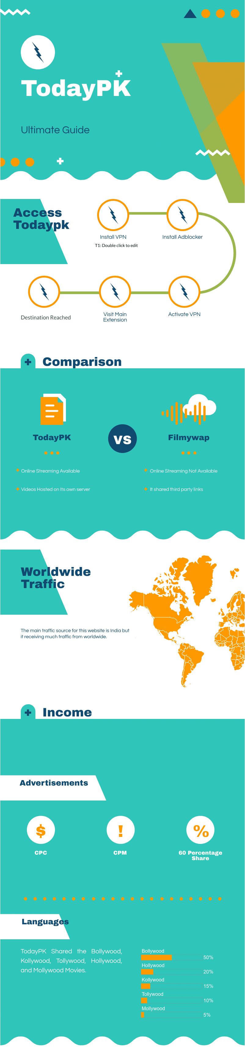 todaypk infographics