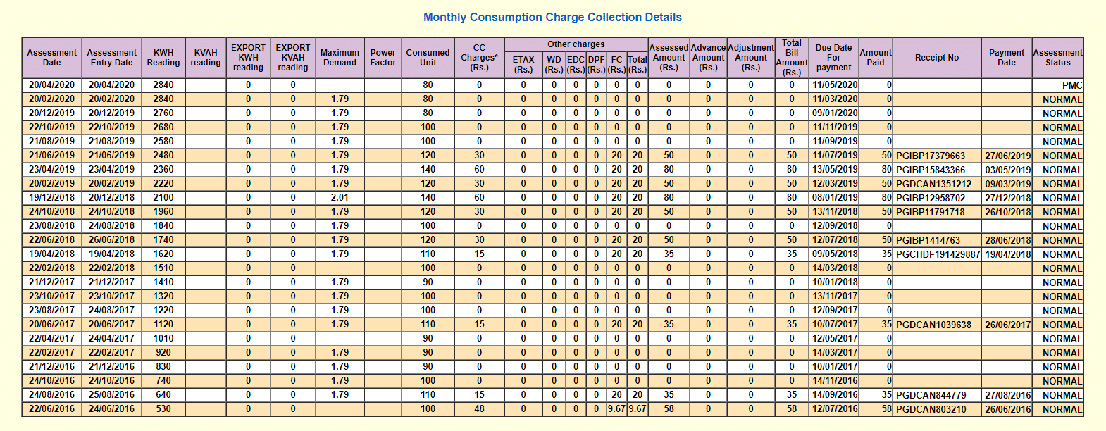 tneb monthly consumption charge collection details